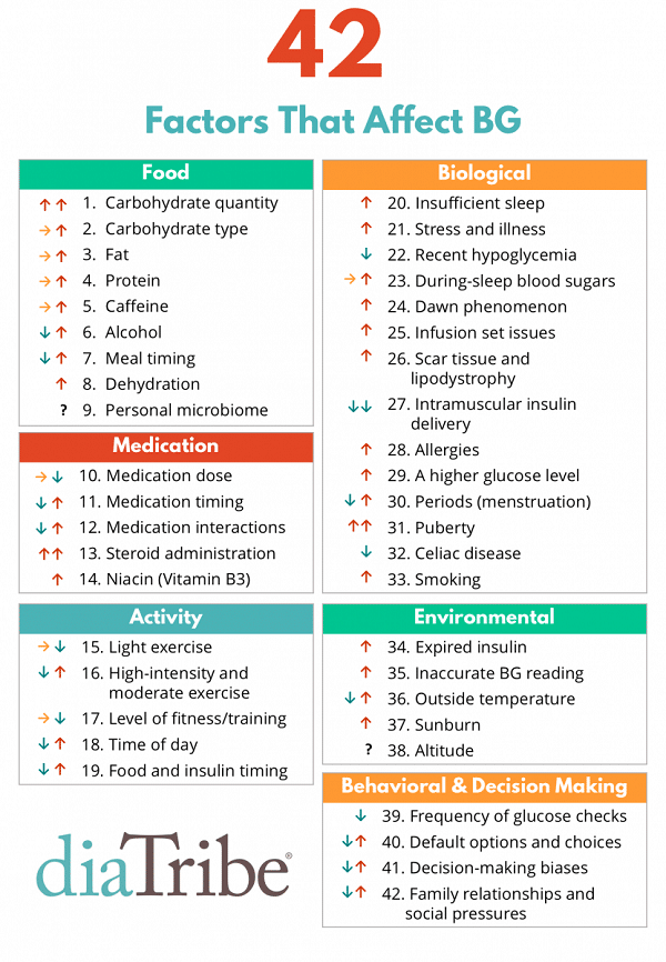 42 factors that affect type 1 diabetes control