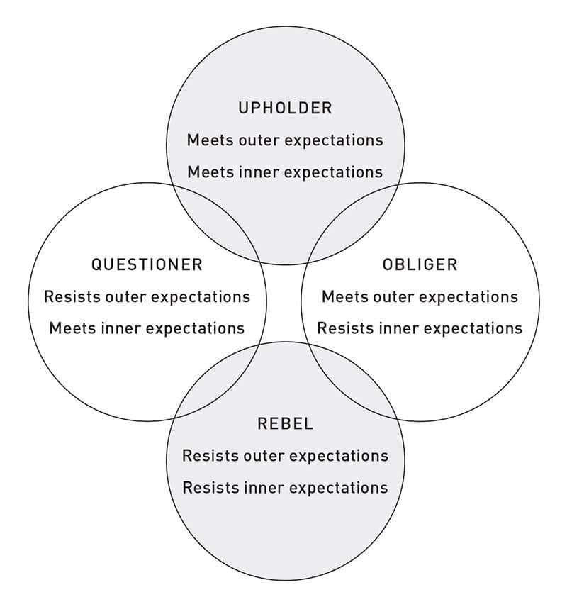 habit-change-four-tendencies-resized